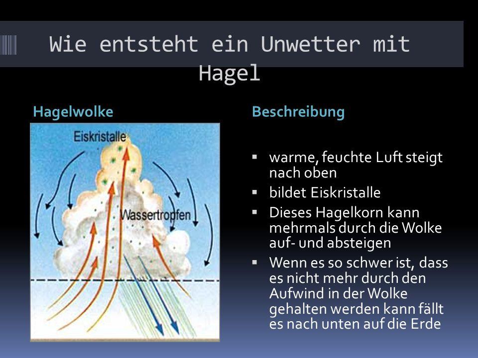 Wie entsteht ein Unwetter mit Hagel HagelwolkeBeschreibung warme, feuchte Luft steigt nach oben bildet Eiskristalle Dieses Hagelkorn kann mehrmals dur