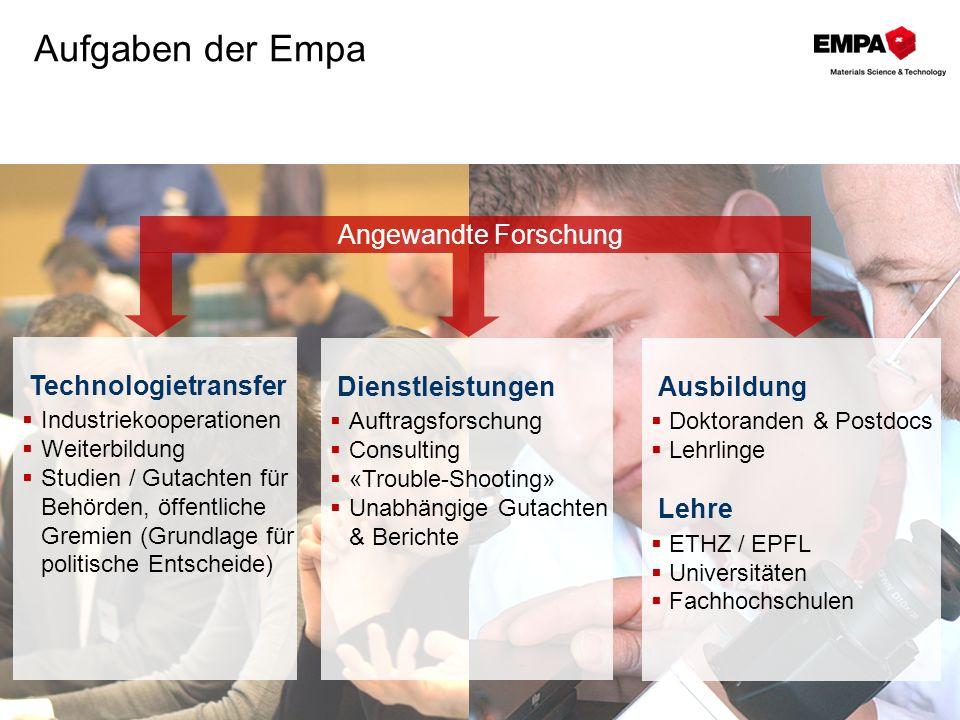 Aufgaben der Empa Technologietransfer Industriekooperationen Weiterbildung Studien / Gutachten für Behörden, öffentliche Gremien (Grundlage für politi