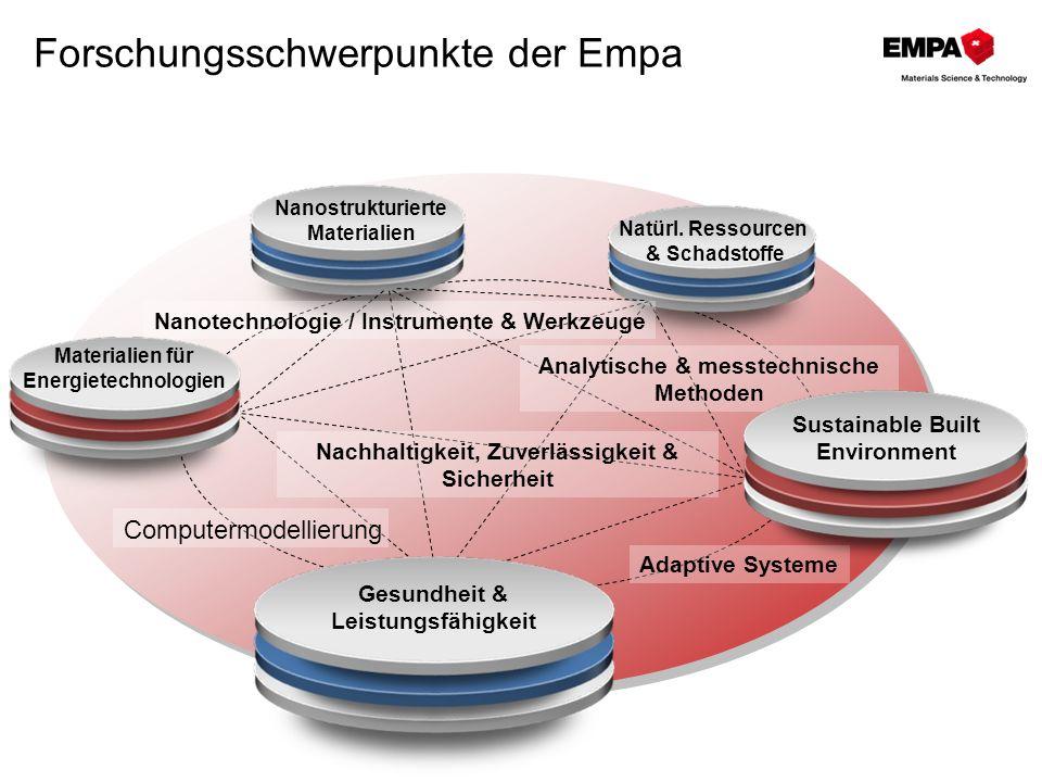 Forschungsschwerpunkte der Empa Nanostrukturierte Materialien Materialien für Energietechnologien Natürl. Ressourcen & Schadstoffe Gesundheit & Leistu