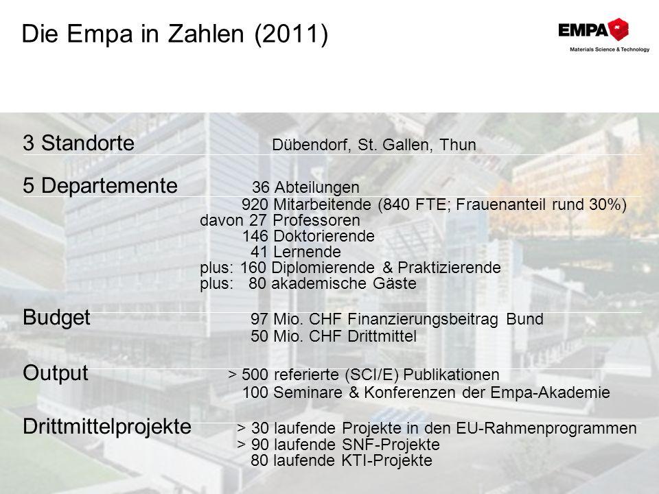Die Empa in Zahlen (2011) 3 Standorte Dübendorf, St. Gallen, Thun 5 Departemente 36 Abteilungen 920 Mitarbeitende (840 FTE; Frauenanteil rund 30%) dav