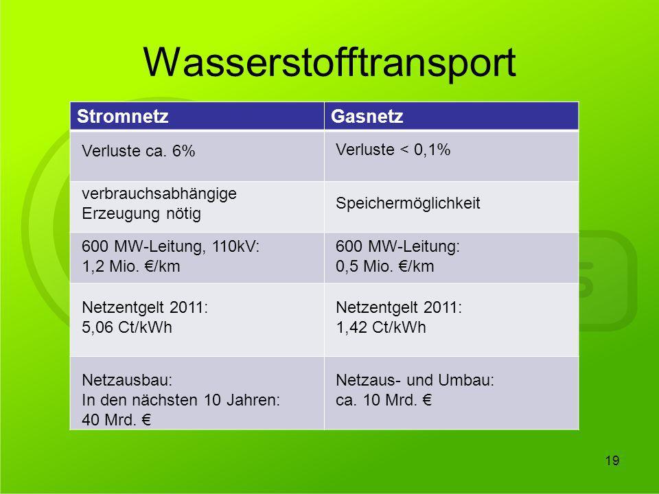 Wasserstofftransport 19 StromnetzGasnetz Verluste ca. 6% verbrauchsabhängige Erzeugung nötig 600 MW-Leitung, 110kV: 1,2 Mio. /km Netzentgelt 2011: 5,0