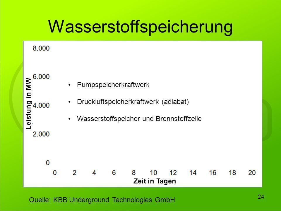 Wasserstoffspeicherung 24 Wasserstoff, zentral verstromt Pumpspeicher Druckluft Speichervolumen: 8.000.000 m 3 Zeit in Tagen Leistung in MW Quelle: KB