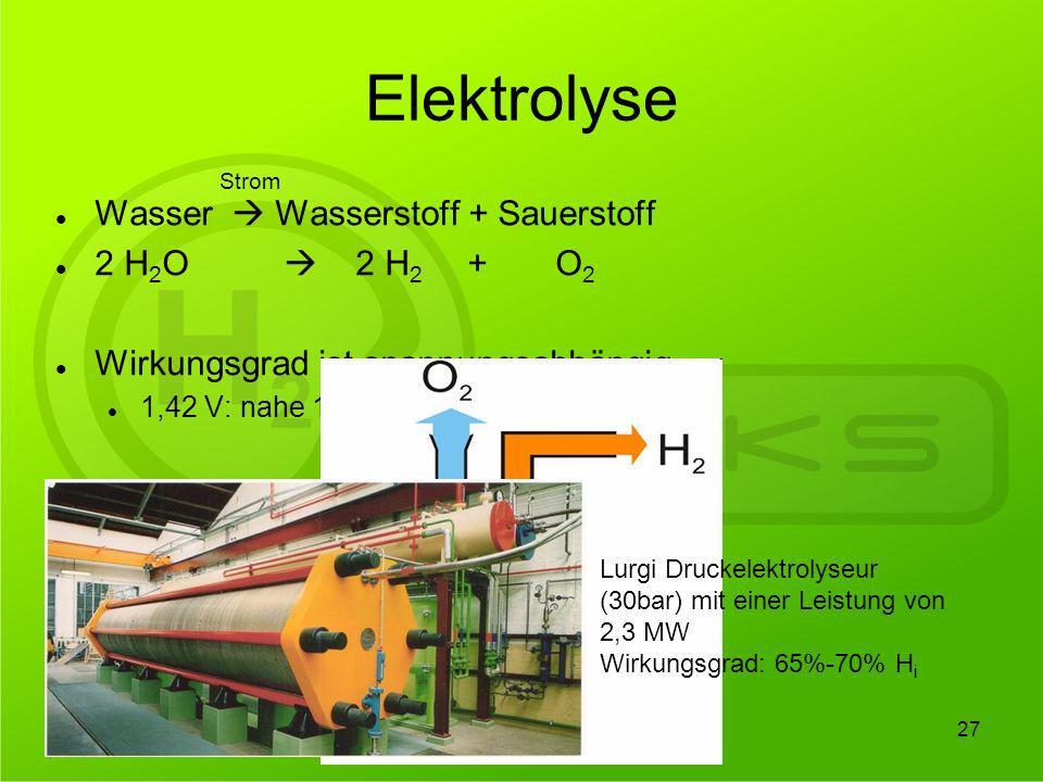 Elektrolyse Wasser Wasserstoff + Sauerstoff 2 H 2 O 2 H 2 + O 2 Wirkungsgrad ist spannungsabhängig 1,42 V: nahe 100% Wirkungsgrad Strom 27 Lurgi Druck