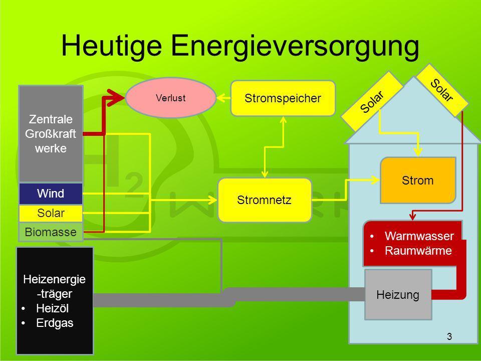 Heutige Energieversorgung Zentrale Großkraft werke Solar Wind Strom Heizenergie -träger Heizöl Erdgas Solar Heizung Warmwasser Raumwärme Verlust Strom