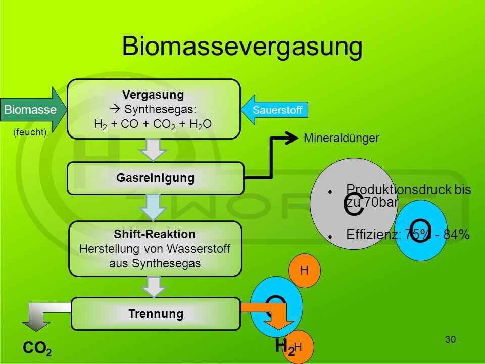 30 H Biomassevergasung Biomasse Sauerstoff (feucht) H O C O Produktionsdruck bis zu 70bar Effizienz: 75% - 84% CO 2 H2H2 Vergasung Synthesegas: H 2 +