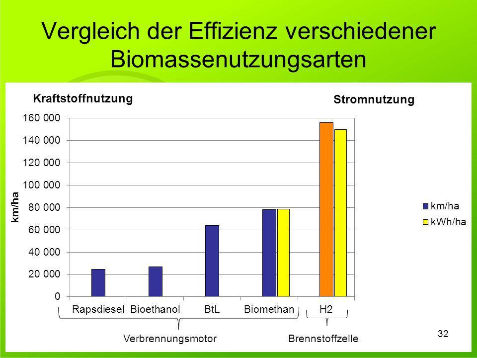 Vergleich der Effizienz verschiedener Biomassenutzungsarten 32 Kraftstoffnutzung Stromnutzung VerbrennungsmotorBrennstoffzelle