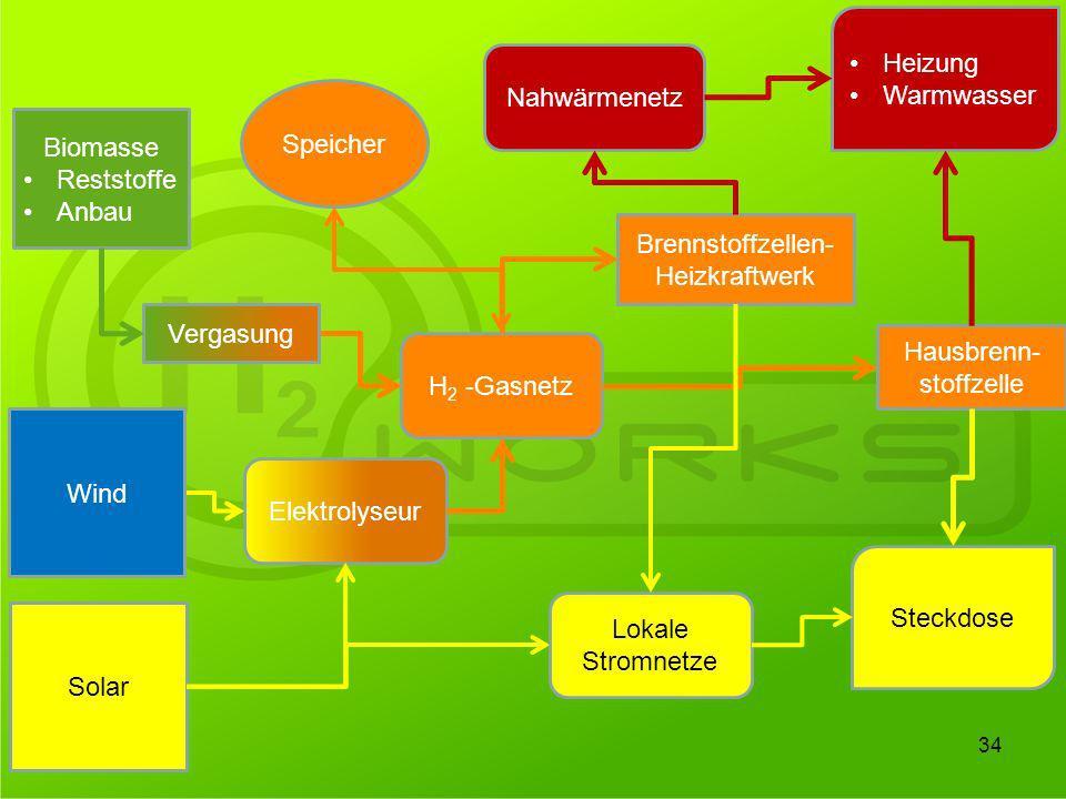 Brennstoffzellen- Heizkraftwerk Solar Elektrolyseur H 2 -Gasnetz Nahwärmenetz Biomasse Reststoffe Anbau Heizung Warmwasser Steckdose Hausbrenn- stoffz