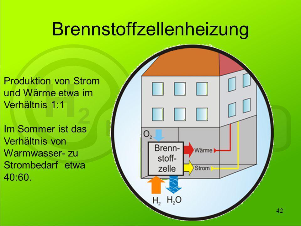42 Brennstoffzellenheizung Produktion von Strom und Wärme etwa im Verhältnis 1:1 Im Sommer ist das Verhältnis von Warmwasser- zu Strombedarf etwa 40:6