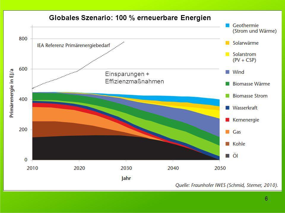 6 Globales Szenario: 100 % erneuerbare Energien Einsparungen + Effizienzmaßnahmen