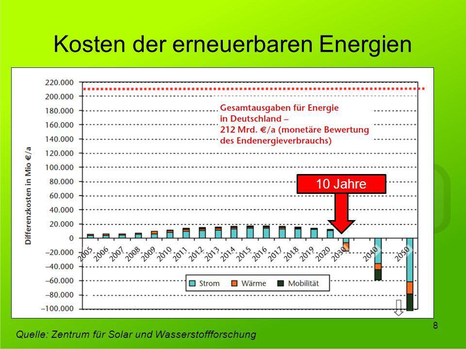 Kosten der erneuerbaren Energien 8 Quelle: Zentrum für Solar und Wasserstoffforschung 10 Jahre