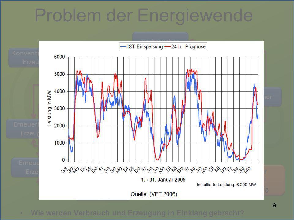 Problem der Energiewende Wie werden Verbrauch und Erzeugung in Einklang gebracht? Konventioneller Erzeuger Konventioneller Erzeuger Verbraucher Erneue