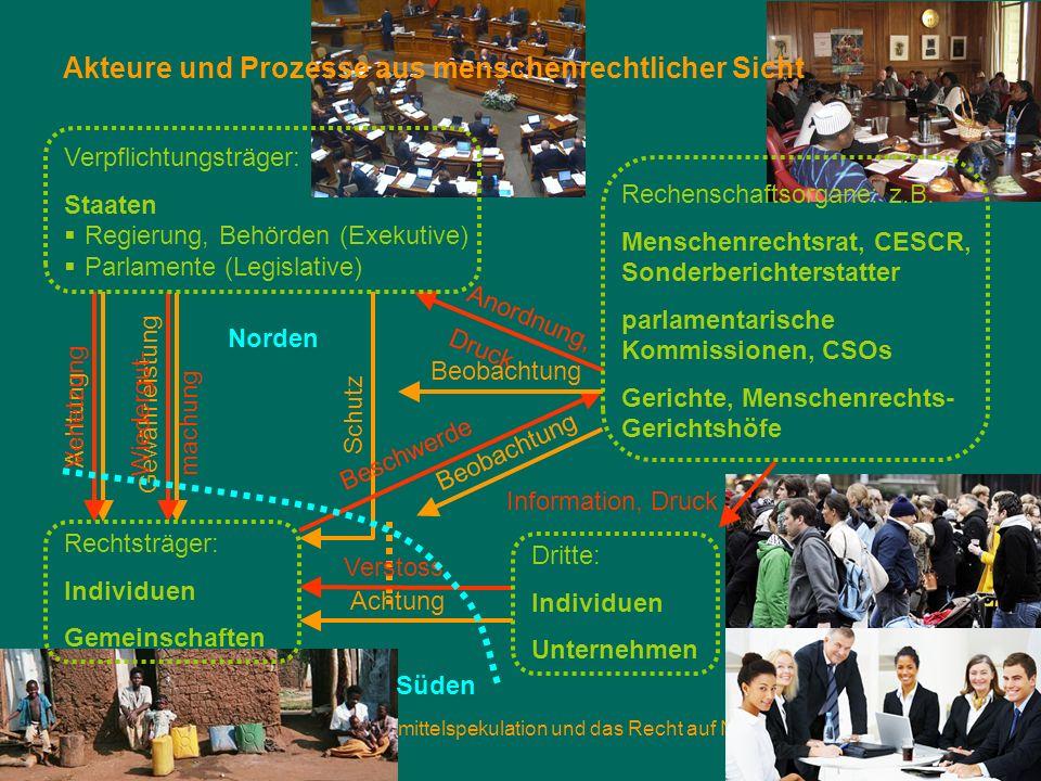 5. November 2013Nahrungsmittelspekulation und das Recht auf Nahrung Folie 11 Akteure und Prozesse aus menschenrechtlicher Sicht Achtung Schutz Gewährl