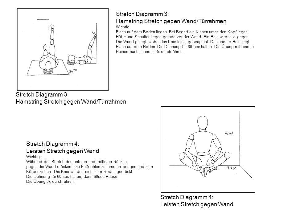 Stretch Diagramm 3: Hamstring Stretch gegen Wand/Türrahmen Wichtig: Flach auf dem Boden liegen. Bei Bedarf ein Kissen unter den Kopf legen Hüfte und S