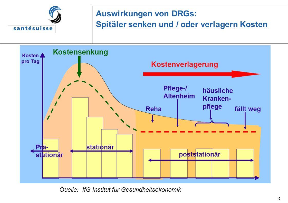6 Auswirkungen von DRGs: Spitäler senken und / oder verlagern Kosten Quelle: IfG Institut für Gesundheitsökonomik