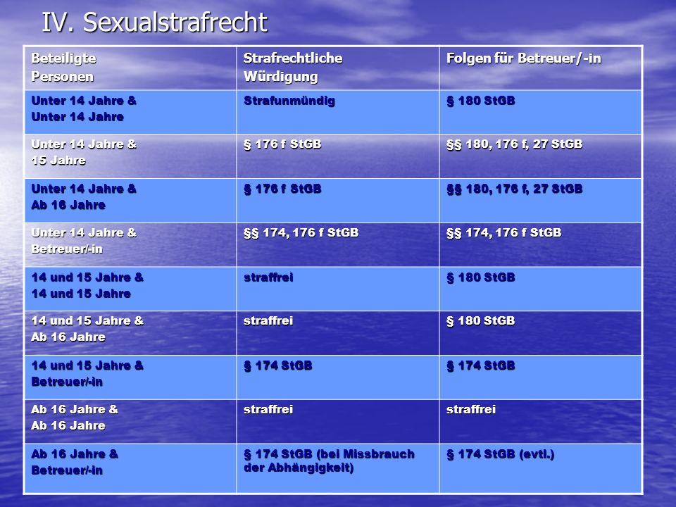 RA Landherr IV. Sexualstrafrecht BeteiligtePersonenStrafrechtlicheWürdigung Folgen für Betreuer/-in Unter 14 Jahre & Unter 14 Jahre Strafunmündig § 18