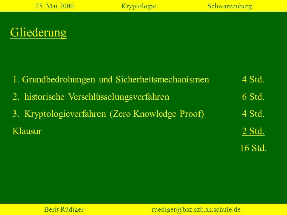 Berit Rüdiger ruediger@bsz.szb.sn.schule.de Kryptologieverfahren Wahlthemen: symmetrische Kryptosysteme asymmetrische Kryptosysteme elektonische Unterschrift zero knowledge Verfahren 25.