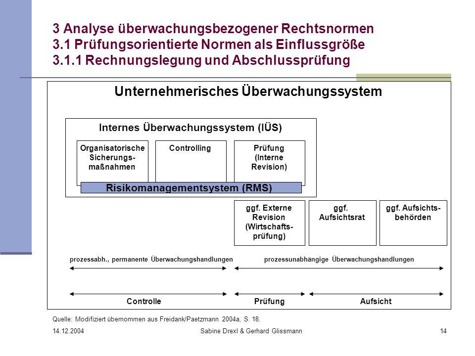 14.12.2004 Sabine Drexl & Gerhard Glissmann14 3 Analyse überwachungsbezogener Rechtsnormen 3.1 Prüfungsorientierte Normen als Einflussgröße 3.1.1 Rech