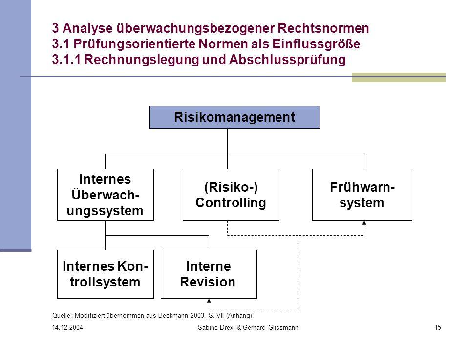 14.12.2004 Sabine Drexl & Gerhard Glissmann15 3 Analyse überwachungsbezogener Rechtsnormen 3.1 Prüfungsorientierte Normen als Einflussgröße 3.1.1 Rech