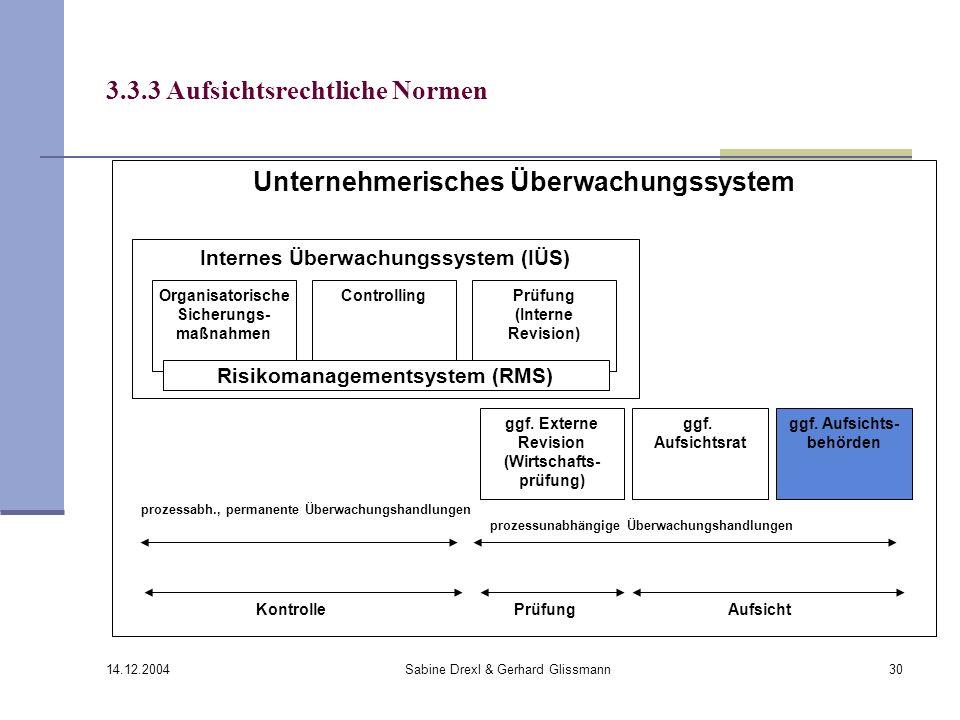 14.12.2004 Sabine Drexl & Gerhard Glissmann30 3.3.3 Aufsichtsrechtliche Normen Unternehmerisches Überwachungssystem Internes Überwachungssystem (IÜS)