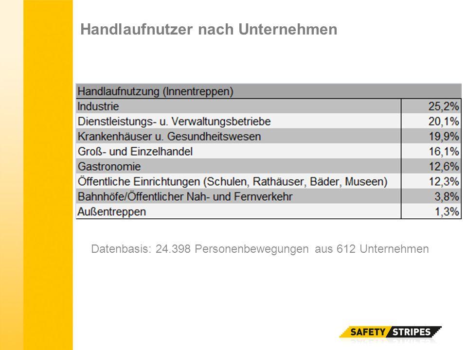 Datenbasis: 24.398 Personenbewegungen aus 612 Unternehmen Handlaufnutzer nach Unternehmen