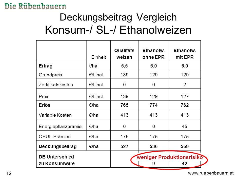 www.ruebenbauern.at 12 Deckungsbeitrag Vergleich Konsum-/ SL-/ Ethanolweizen Einheit Qualitäts weizen Ethanolw.