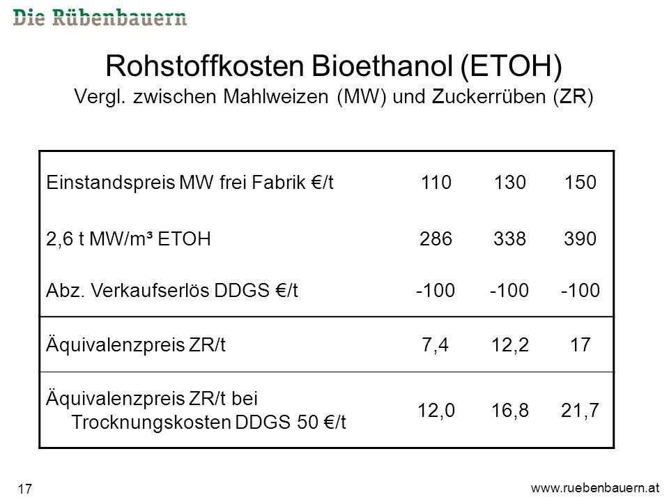 www.ruebenbauern.at 17 Rohstoffkosten Bioethanol (ETOH) Vergl.