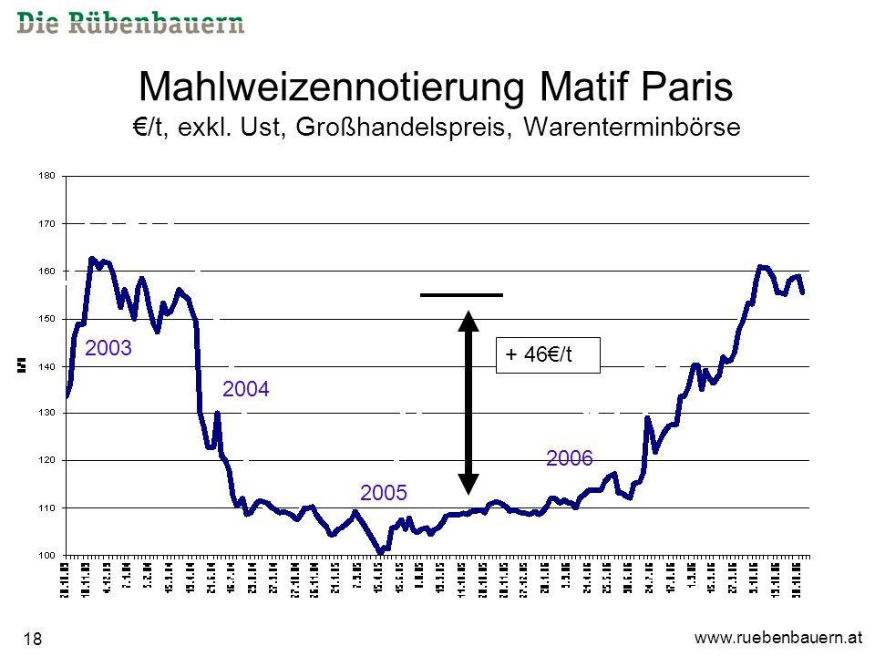 www.ruebenbauern.at 18 Mahlweizennotierung Matif Paris /t, exkl.