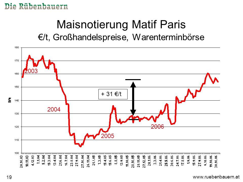www.ruebenbauern.at 19 Maisnotierung Matif Paris /t, Großhandelspreise, Warenterminbörse + 31 /t 2003 2004 2005 2006
