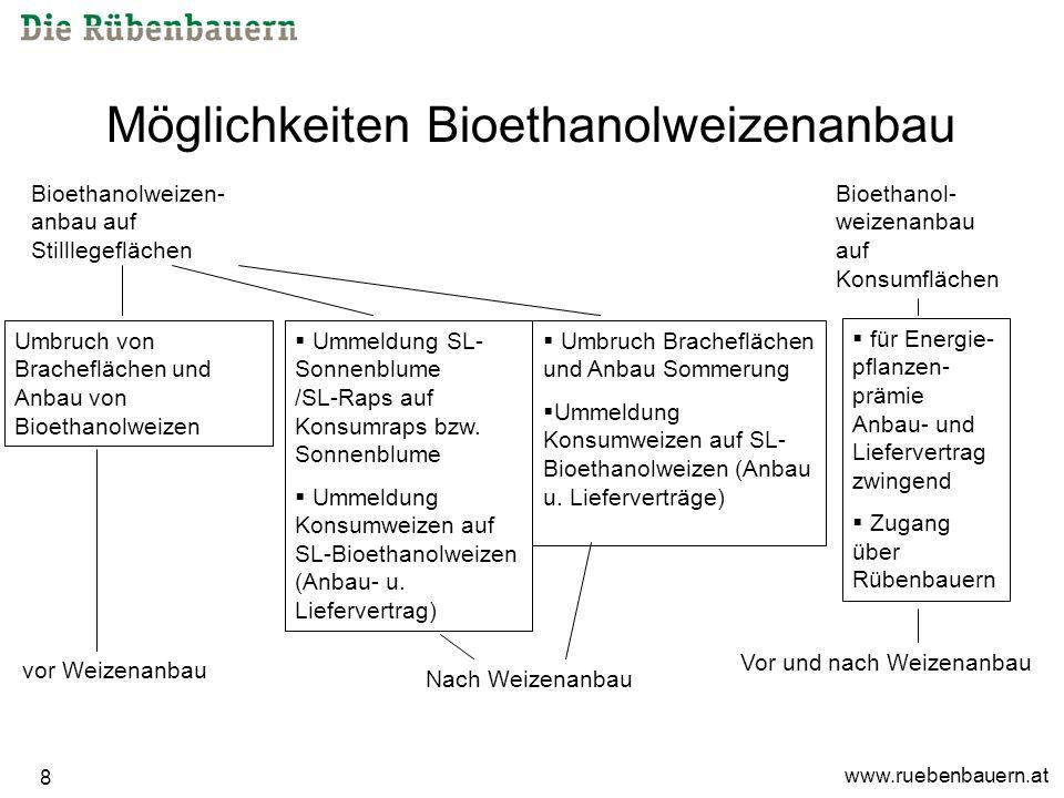 www.ruebenbauern.at 8 Möglichkeiten Bioethanolweizenanbau Bioethanolweizen- anbau auf Stilllegeflächen Umbruch von Bracheflächen und Anbau von Bioethanolweizen vor Weizenanbau Ummeldung SL- Sonnenblume /SL-Raps auf Konsumraps bzw.