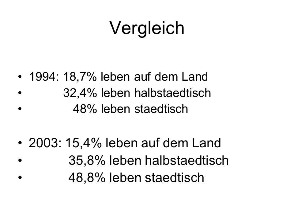 Vergleich 1994: 18,7% leben auf dem Land 32,4% leben halbstaedtisch 48% leben staedtisch 2003: 15,4% leben auf dem Land 35,8% leben halbstaedtisch 48,