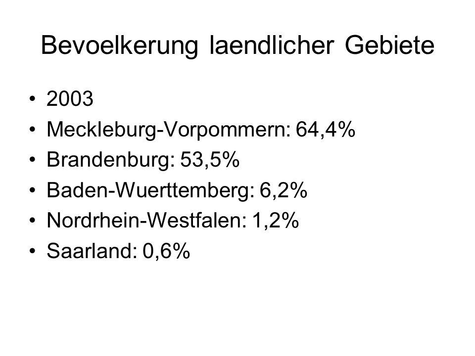 Bevoelkerung laendlicher Gebiete 2003 Meckleburg-Vorpommern: 64,4% Brandenburg: 53,5% Baden-Wuerttemberg: 6,2% Nordrhein-Westfalen: 1,2% Saarland: 0,6