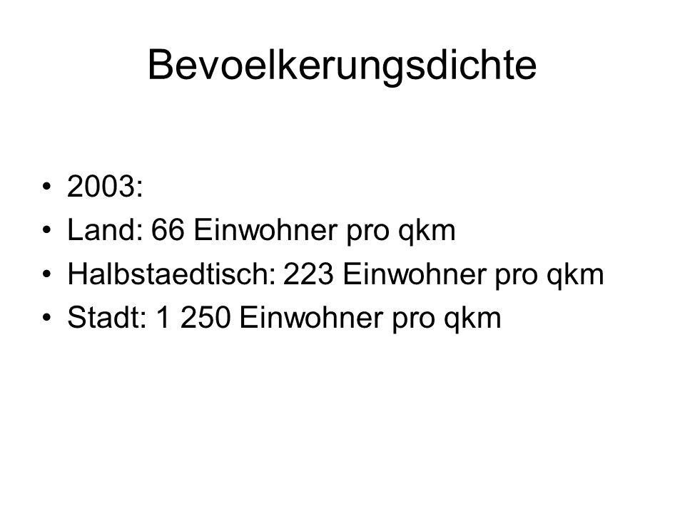 Bevoelkerungsdichte 2003: Land: 66 Einwohner pro qkm Halbstaedtisch: 223 Einwohner pro qkm Stadt: 1 250 Einwohner pro qkm