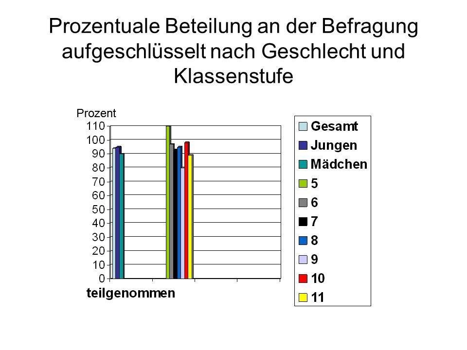 Prozentuale Beteilung an der Befragung aufgeschlüsselt nach Geschlecht und Klassenstufe Prozent