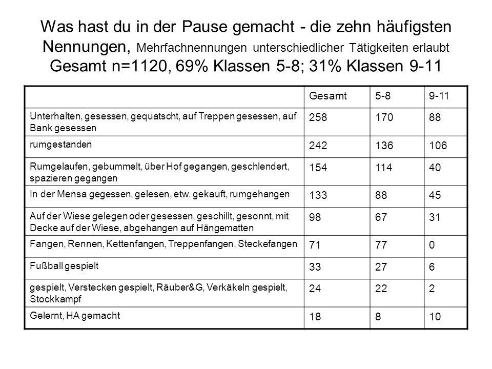 Was hast du in der Pause gemacht - die zehn häufigsten Nennungen, Mehrfachnennungen unterschiedlicher Tätigkeiten erlaubt Gesamt n=1120, 69% Klassen 5