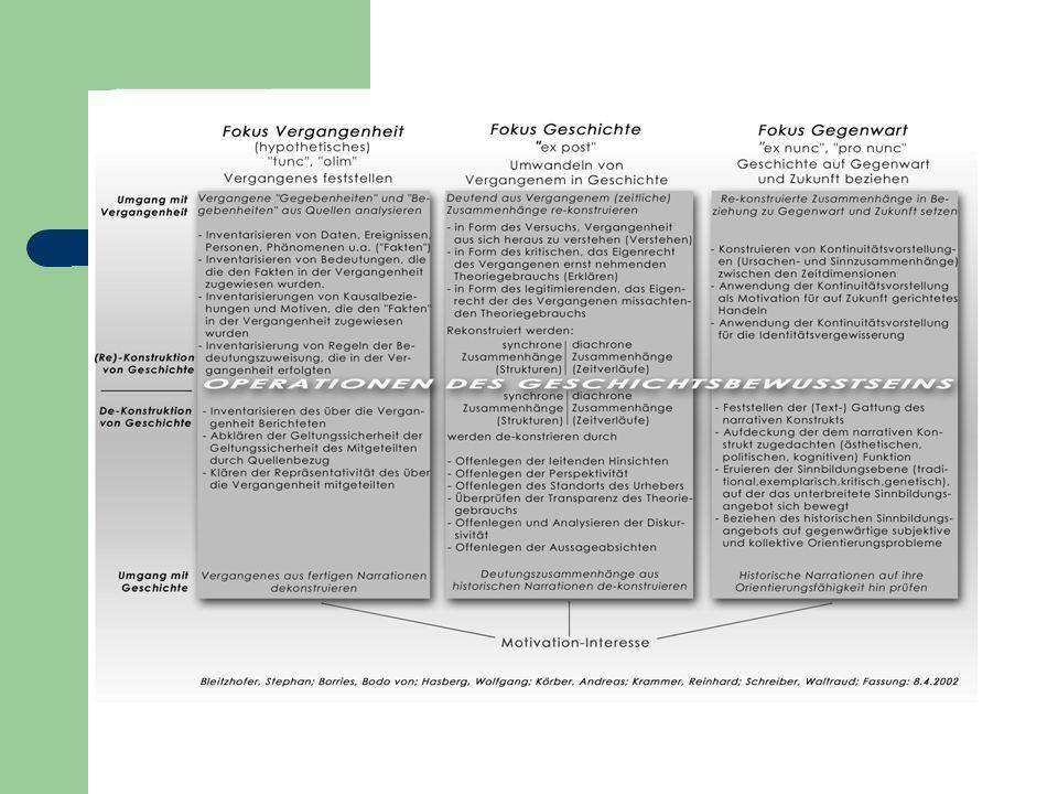 Phase 3: Darstellung der Analyseergebnisse Positive u.