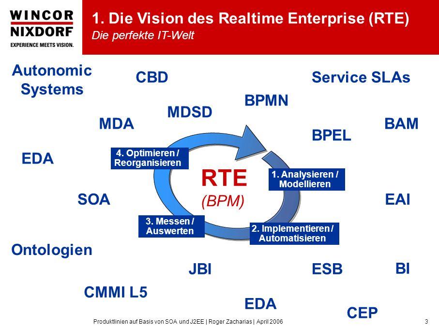 Produktlinien auf Basis von SOA und J2EE | Roger Zacharias | April 20063 SOA MDA BPMN BPEL ESBJBI CMMI L5 Ontologien Service SLAs Autonomic Systems CEP EDA EAI BAM BI CBD MDSD 1.
