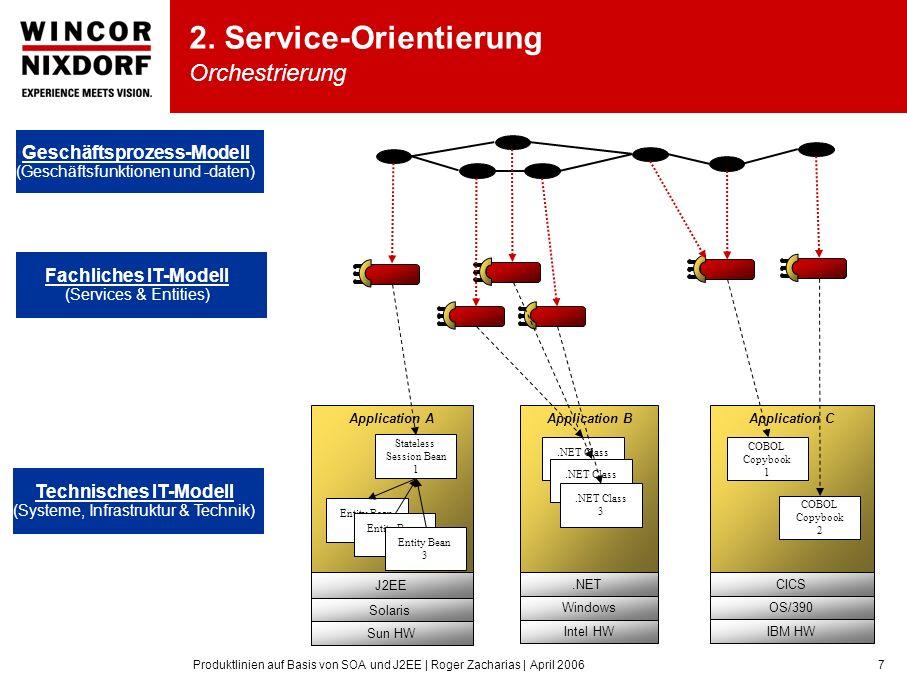 Produktlinien auf Basis von SOA und J2EE | Roger Zacharias | April 20067 Application CApplication BApplication A Geschäftsprozess-Modell (Geschäftsfun