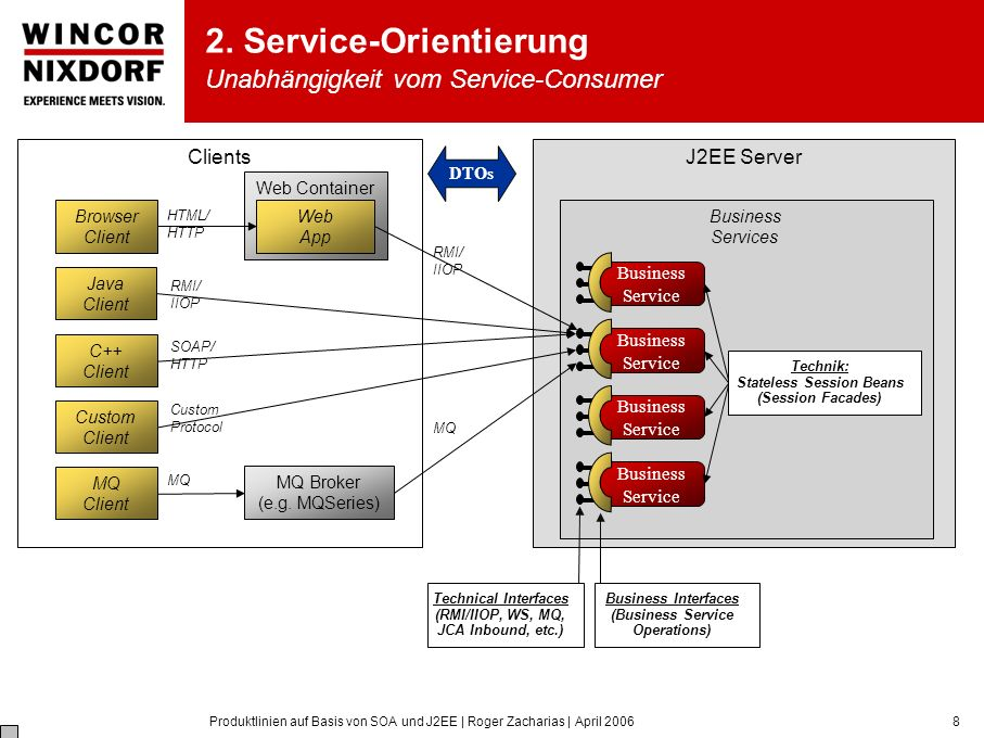 Produktlinien auf Basis von SOA und J2EE | Roger Zacharias | April 20068 J2EE Server Business Services Business Service Business Service Business Service Business Service Technical Interfaces (RMI/IIOP, WS, MQ, JCA Inbound, etc.) Business Interfaces (Business Service Operations) Web Container Web App HTML/ HTTP RMI/ IIOP Custom Protocol RMI/ IIOP MQ Browser Client Clients SOAP/ HTTP Custom Client C++ Client Java Client MQ Client MQ Broker (e.g.