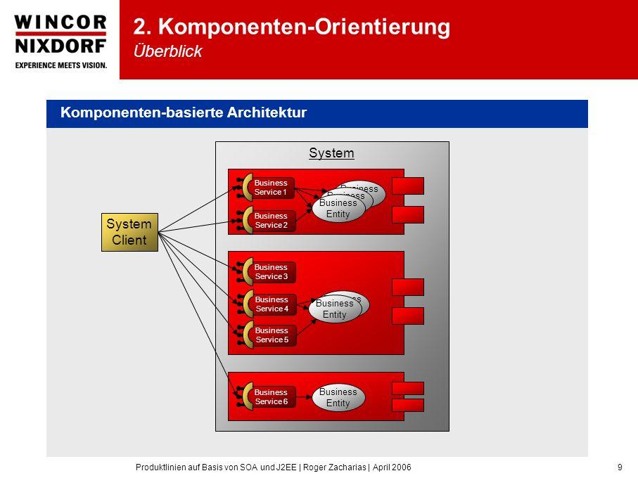 Produktlinien auf Basis von SOA und J2EE | Roger Zacharias | April 20069 Komponenten-basierte Architektur System Business Entity Business Entity Busin