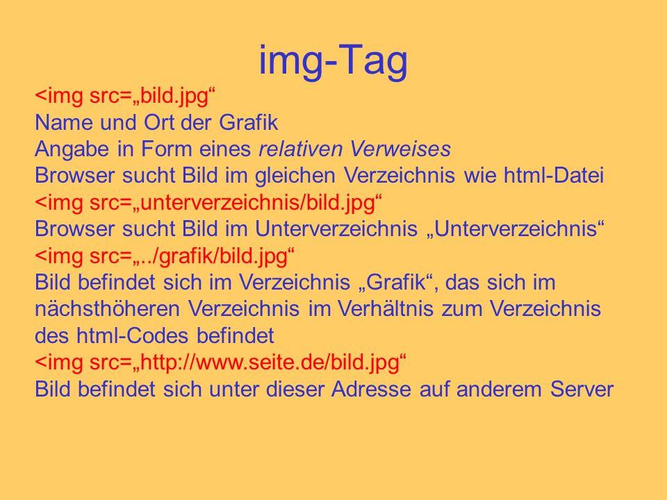 img-Tag <img src=bild.jpg Name und Ort der Grafik Angabe in Form eines relativen Verweises Browser sucht Bild im gleichen Verzeichnis wie html-Datei <img src=unterverzeichnis/bild.jpg Browser sucht Bild im Unterverzeichnis Unterverzeichnis <img src=../grafik/bild.jpg Bild befindet sich im Verzeichnis Grafik, das sich im nächsthöheren Verzeichnis im Verhältnis zum Verzeichnis des html-Codes befindet <img src=http://www.seite.de/bild.jpg Bild befindet sich unter dieser Adresse auf anderem Server