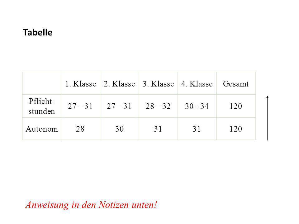Tabelle 1.Klasse2. Klasse3. Klasse4.