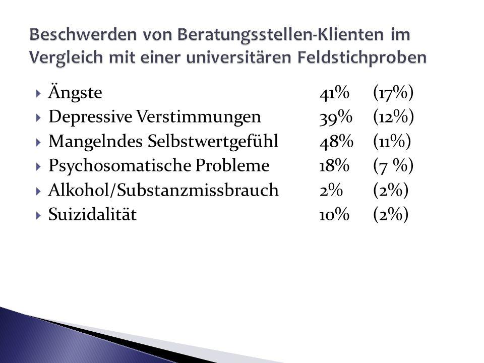 Ängste41% (17%) Depressive Verstimmungen39% (12%) Mangelndes Selbstwertgefühl48% (11%) Psychosomatische Probleme18% (7 %) Alkohol/Substanzmissbrauch2%