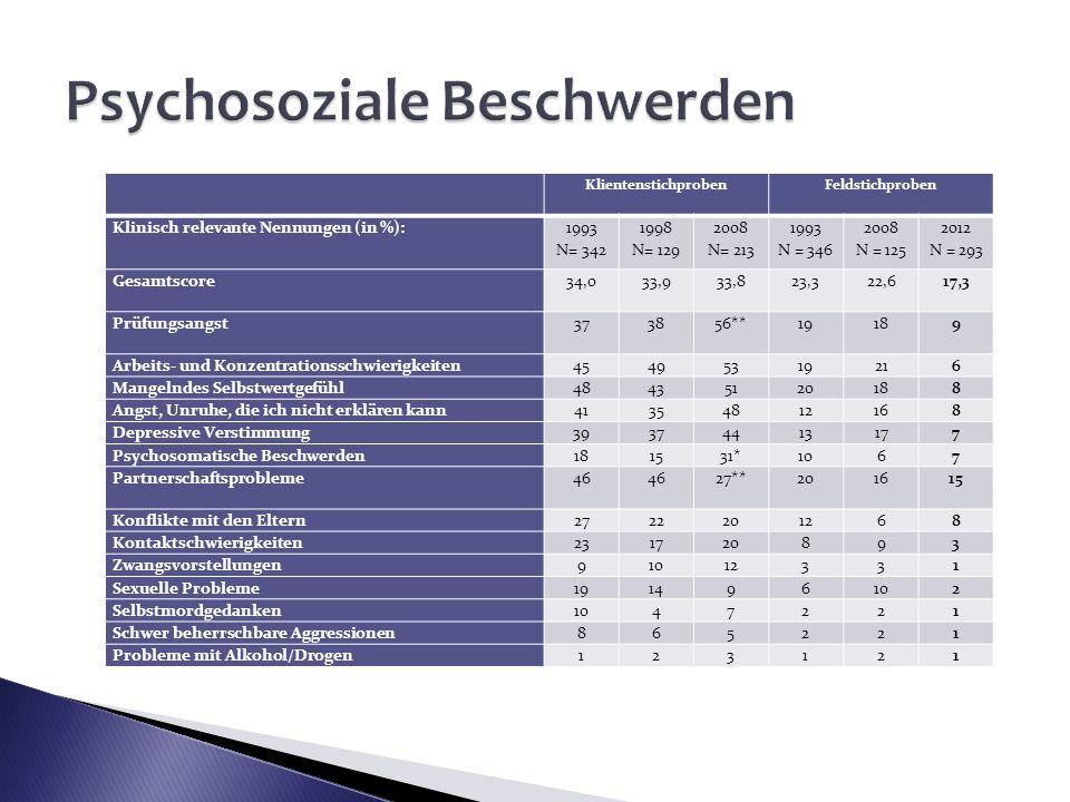 KlientenstichprobenFeldstichproben Klinisch relevante Nennungen (in %): 1993 N= 342 1998 N= 129 2008 N= 213 1993 N = 346 2008 N = 125 2012 N = 293 Ges