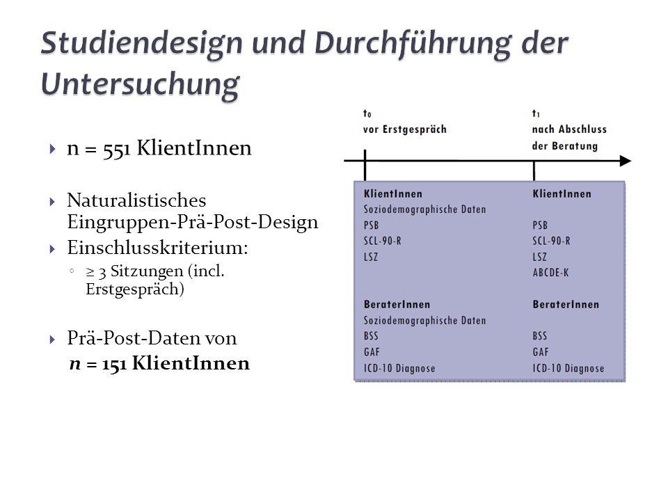 n = 551 KlientInnen Naturalistisches Eingruppen-Prä-Post-Design Einschlusskriterium: 3 Sitzungen (incl. Erstgespräch) Prä-Post-Daten von n = 151 Klien