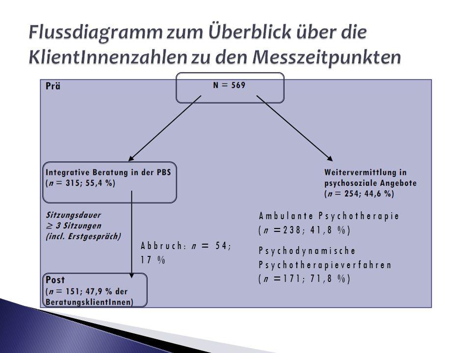 Ambulante Psychotherapie (n =238; 41,8 %) Psychodynamische Psychotherapieverfahren (n =171; 71,8 %) Abbruch: n = 54; 17 %