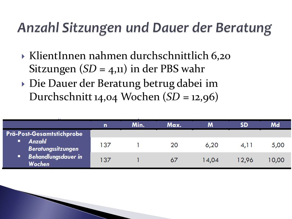 KlientInnen nahmen durchschnittlich 6,20 Sitzungen (SD = 4,11) in der PBS wahr Die Dauer der Beratung betrug dabei im Durchschnitt 14,04 Wochen (SD =