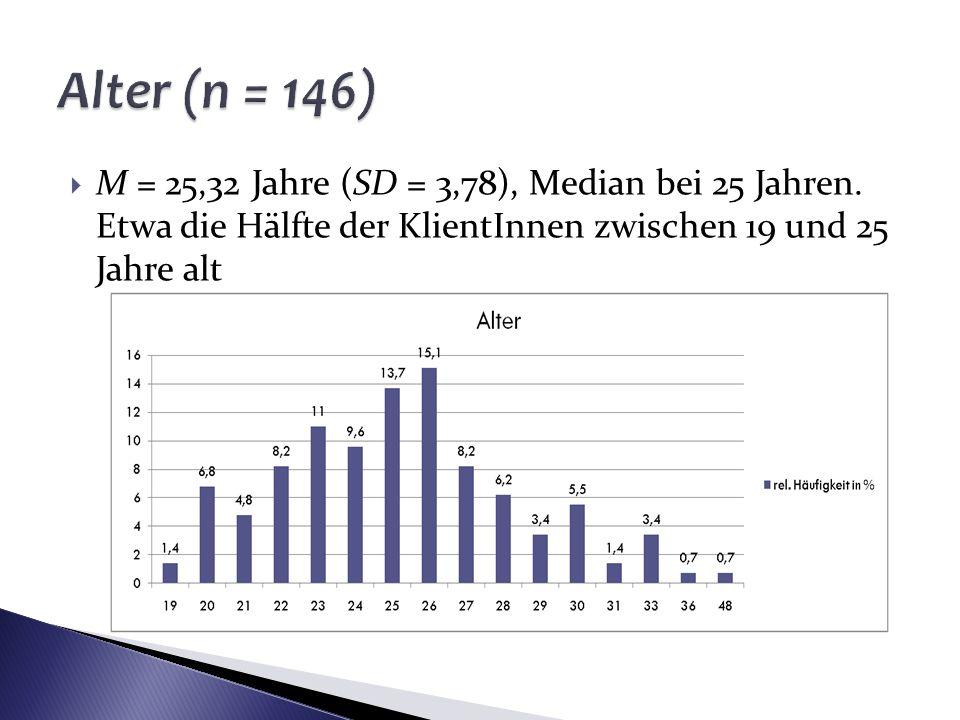 M = 25,32 Jahre (SD = 3,78), Median bei 25 Jahren. Etwa die Hälfte der KlientInnen zwischen 19 und 25 Jahre alt