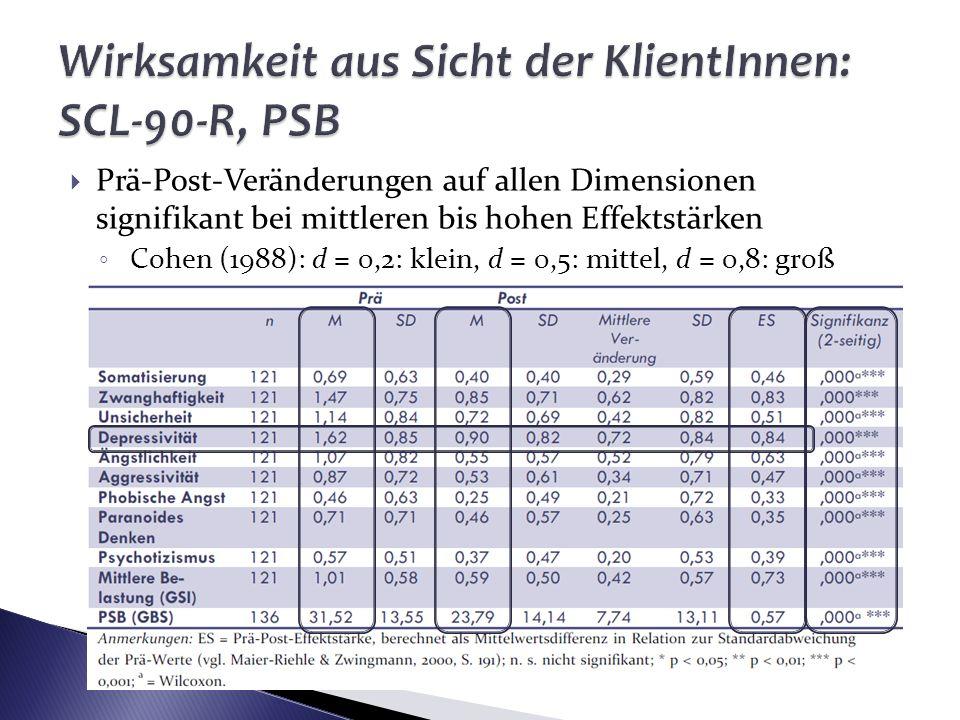 Prä-Post-Veränderungen auf allen Dimensionen signifikant bei mittleren bis hohen Effektstärken Cohen (1988): d = 0,2: klein, d = 0,5: mittel, d = 0,8: