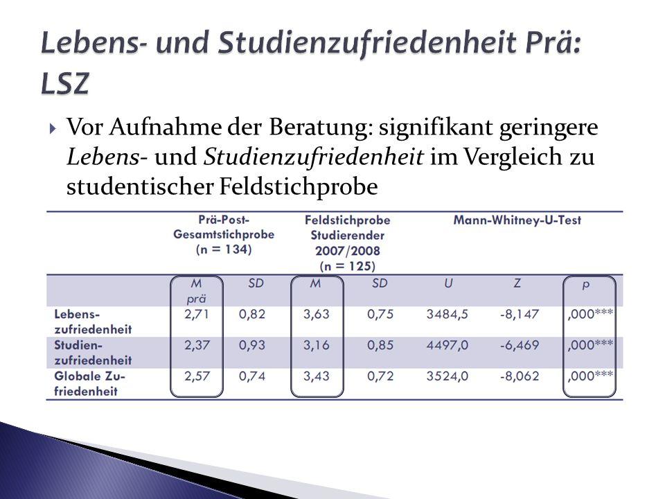 Vor Aufnahme der Beratung: signifikant geringere Lebens- und Studienzufriedenheit im Vergleich zu studentischer Feldstichprobe