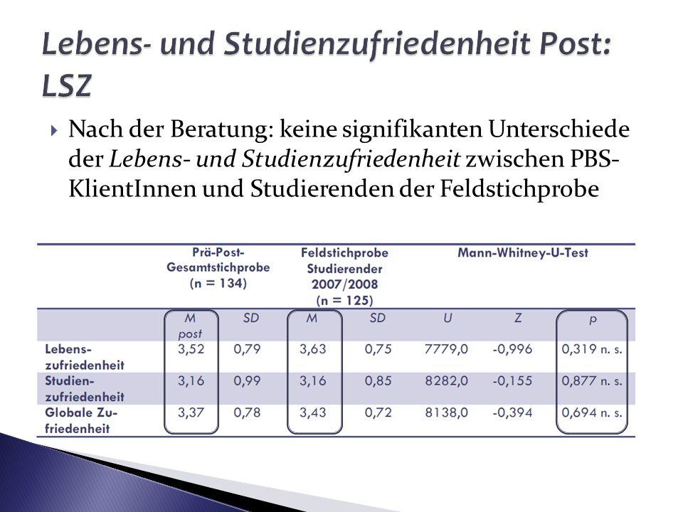 Nach der Beratung: keine signifikanten Unterschiede der Lebens- und Studienzufriedenheit zwischen PBS- KlientInnen und Studierenden der Feldstichprobe